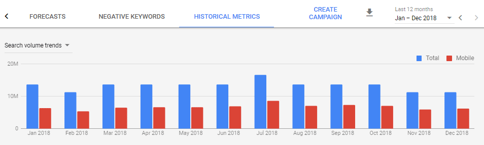 Historical Data of Total Search Volume Compared to Mobile Search Volume